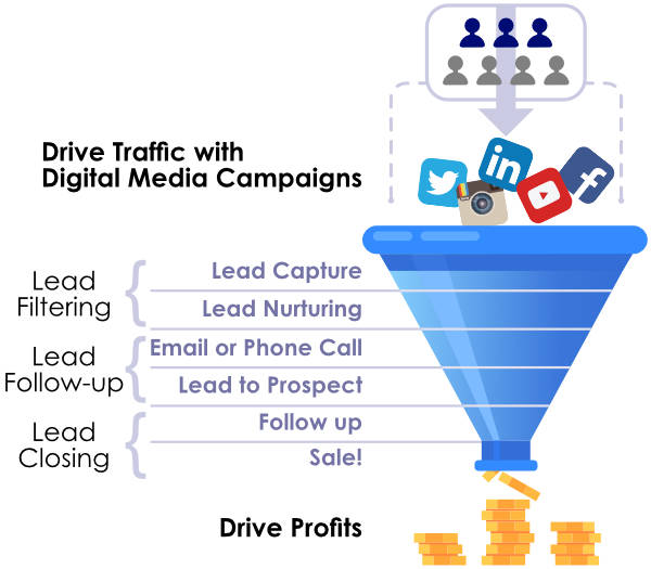 Digital Marketing Traffic Funnel